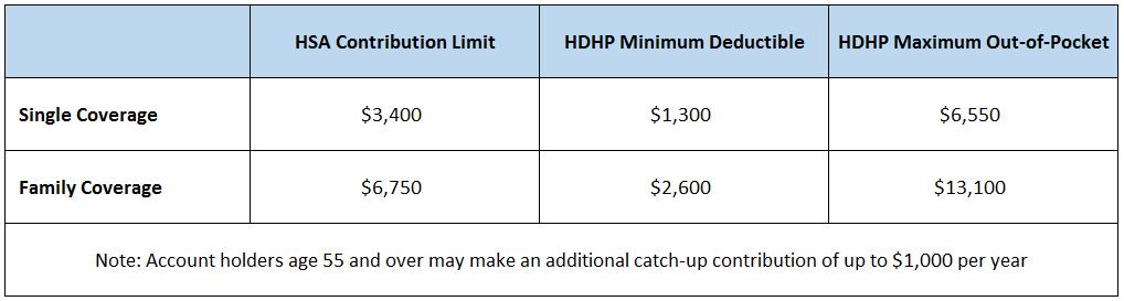 hsa limits 2017
