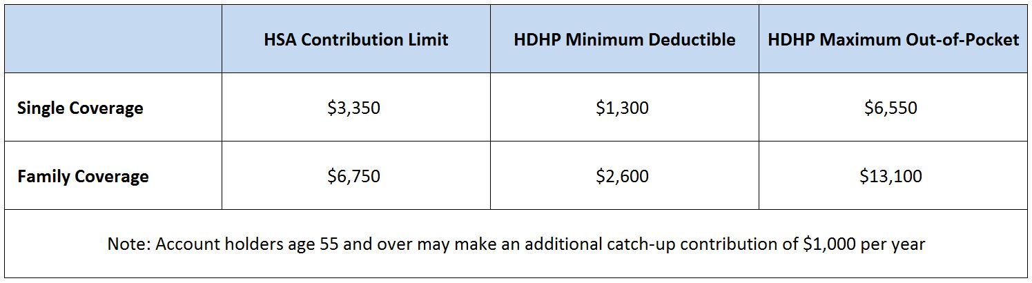 2016 HSA Contribution and Out of Pocket Limits – JME ...