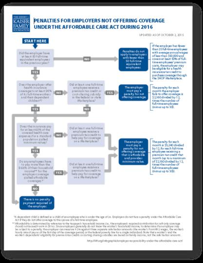 2016 Employer Mandate Flowchart
